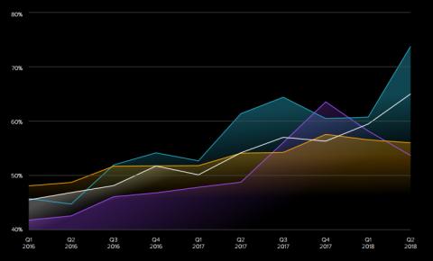 全球移动视频消费激增 亚太地区移动视频份额上涨64%