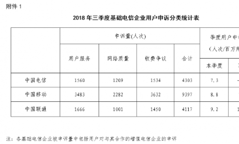 工信部:三季度收到电信服务申诉18533件 网络服务类申诉增多