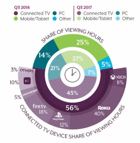 电视是迄今为止最常用的流媒体屏幕端