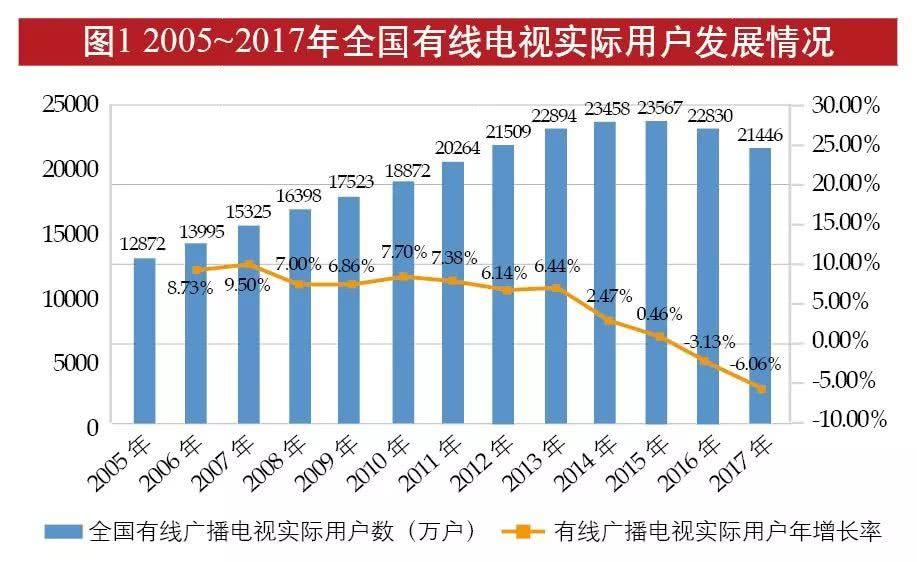 广电总局专项统计:全国有线网用户、投资、收入等数据统计!