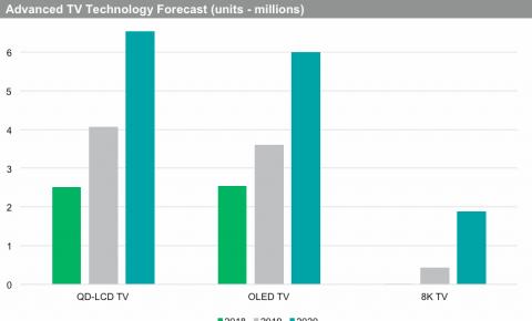 IHS Markit:2019年全球8K电视出货量将超40万台 OLED电视增长40%