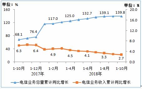 工信部:IPTV用户数达1.51亿户 比上年净增2920万