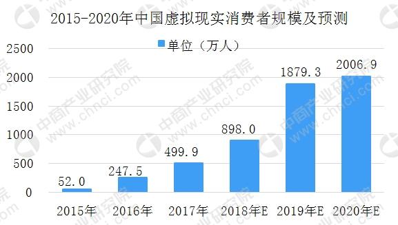2018年中国VR虚拟现实市场规模将破百亿