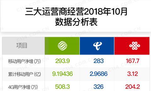 三大运营商10月份运营数据分析:中国移动<font color=