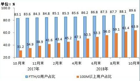工信部:IPTV用户规模总数达1.51亿 短信业务增10.6%