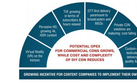 内容提供商为什么要构建CDN,应该如何做?何时做?