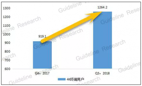 截至2018年第三季度,我国有线4K终端用户达到1264.2万户
