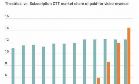 全球OTT电影收入在2019年将超过电影院的收入