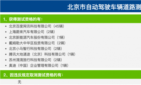 百度在京路测资格车增加20辆 达到45辆