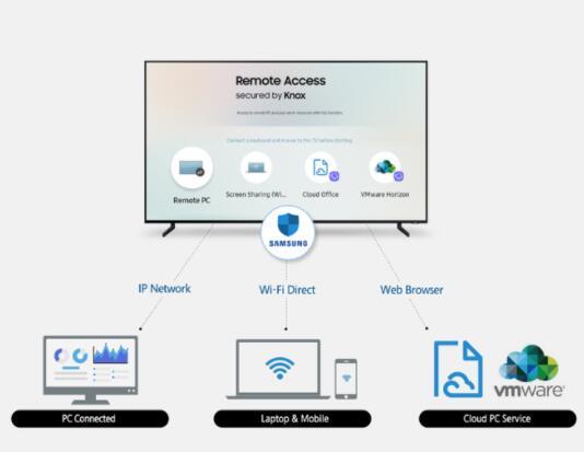 三星推出Remote Access功能 用户能在智能电视上操控外接设备