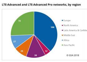 GSA最新报告发布:2018年全球197家运营商部署了226张5G移动网络和5GFWA网络!