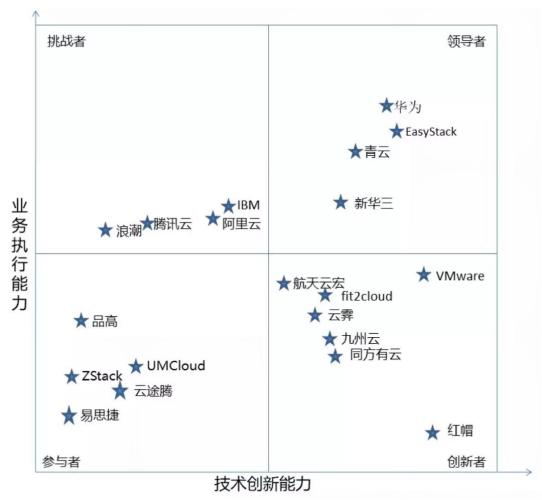 2018中国金融云竞争力象限公布 20家厂商上榜