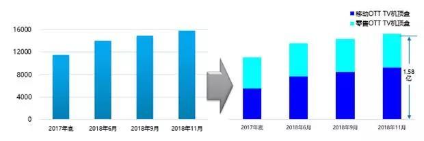 全国互联网<font color=red>机顶盒</font>市场规模超过1.5亿台