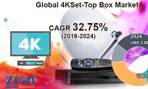 全球4K<font color=red>机顶盒</font>市场到2024年将增长30.91亿美元
