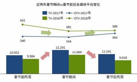 群邑智库:近两年春节前后TV&OTV受众分析