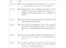 2018年度CDN盘点:停止降价,阿里云CDN积极拓展新业务提升硬实力