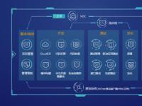 华为云打破技术壁垒,DevCloud邀开发者共享技术红利