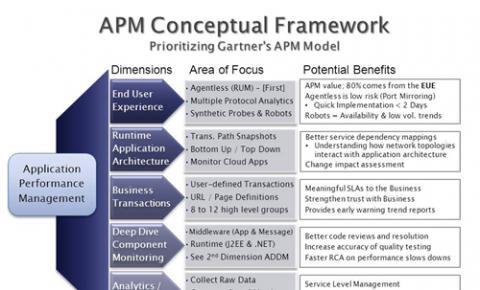 CDN+APM、DevOPS、AiOPS,共建运维新生态