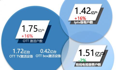 """【数据鉴真】盘点OTT 2018:终端激活至少1.9亿 launcher预装""""爱优腾""""占据七成"""