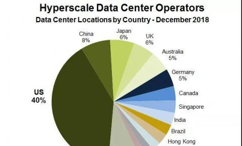 2018年全球超大规模数据中心跃升至430个,132个在建