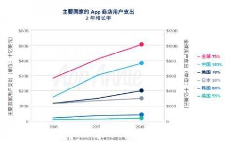 App Annie发布《2019移动市场报告》:中国成为APP下载、消费最大国家