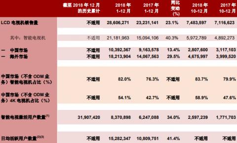 【数据】TCL电子2018全年电视机销量2861万台 互联网业务用户破3000万