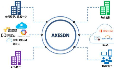 SD-WAN技术提供商「华斧科技」完成千万人民币Pre-A轮融资,未来将开拓欧美市场