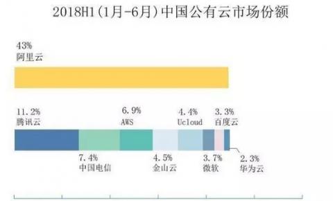 中国公有云厂商最新排名:阿里云、<font color=