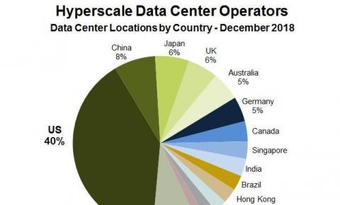2018全球超大规模数据中心数量增长11% 中国占比全球第二