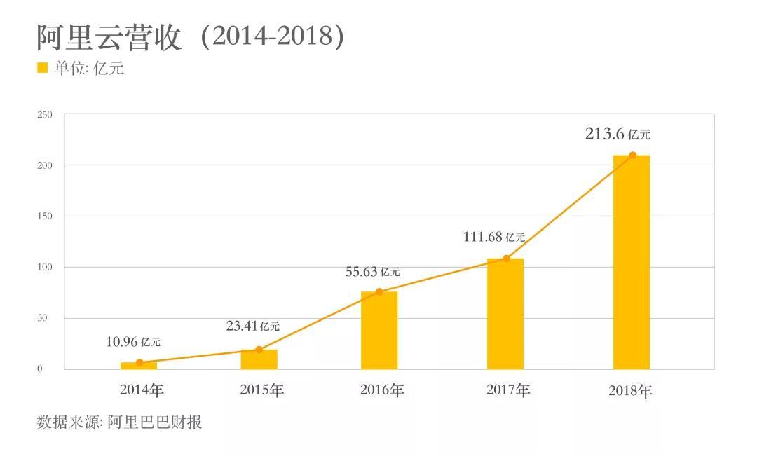 营收213.6亿!阿里云成亚洲最大云服务商