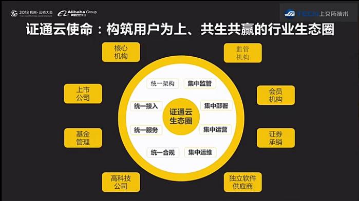 实践分享:上交所金融行业云