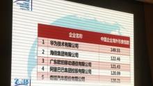 海信总营收1266亿元 海外市场收获378亿 海外形象排名升至第二