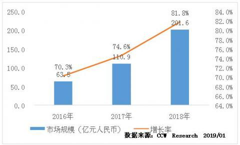 CCW Research:新兴技术演进及用户体验增强将推动CDN市场继续扩张