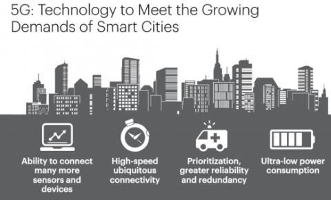 5G的春风,智慧城市的新翅膀