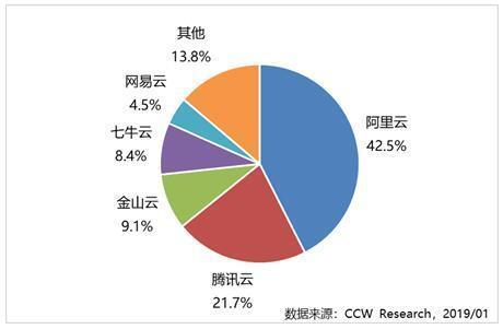 阿里云市场份额达42.5%,成中国<font color=