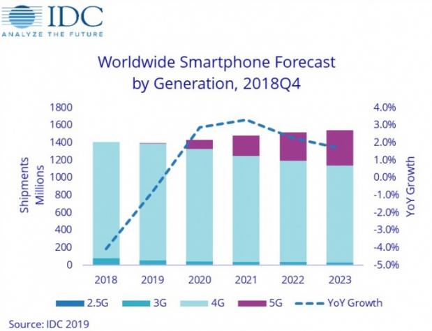 IDC预测:2019年5G<font color=