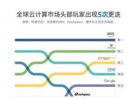 IDC全球云计算市场报告:亚马逊、微软和阿里云分列前三