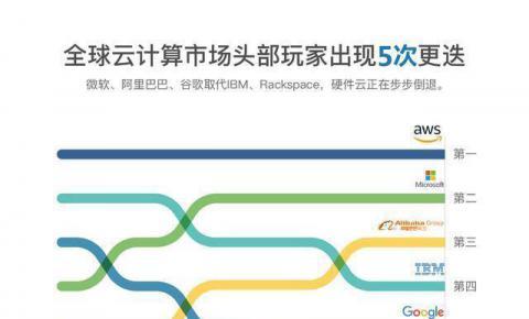 IDC全球云计算市场报告:亚马逊、微软和<font color=