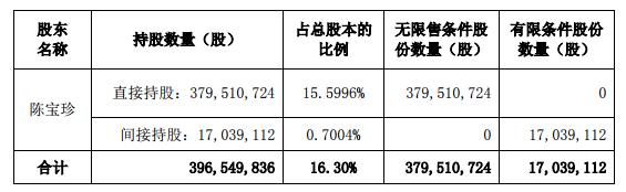 网宿科技股东、董事、高管合计减持不超过6.42%的<font color=