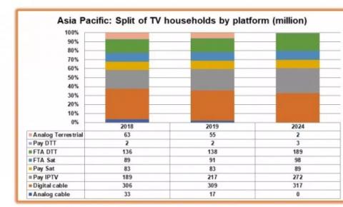 IPTV推动亚洲付费电视增长