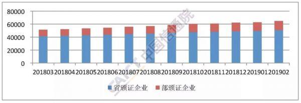 2019年2月国内增值电信业务许可情况分析报告(附下载)