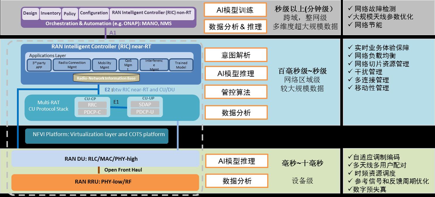 基于O-RAN架构的无线网络嵌入式人工智能探索