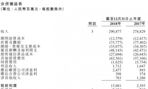 中国联通发布2018年财报:收入达2,637亿元,盈利持续反弹