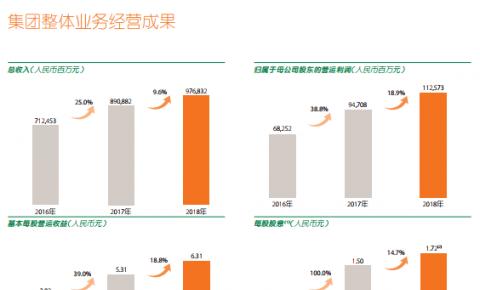 """中国平安2018全年财报:""""平安云""""承载万亿级集团核心业务,推进全球布局"""