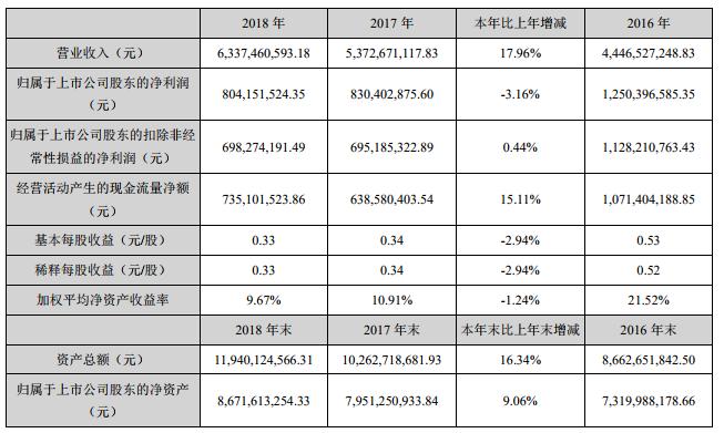 2018网宿年报:CDN业务营收破570000万,云安全、云计算等业务实现快速增长