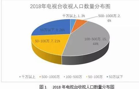 2018电视融合传播指数报告:传统电视<font color=