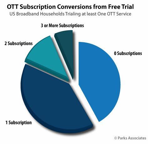 OTT服务从试看到正式订阅的用户转换率更高