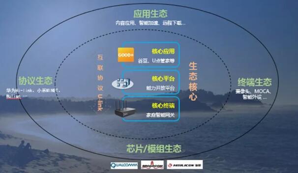 广东广电网络发布家庭智能网关(光口)技术规范