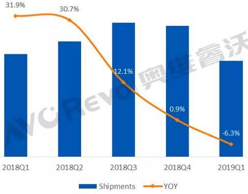 全球TV代工市场Q1一片惨淡,TCL/惠科逆市增长(附品牌排名)