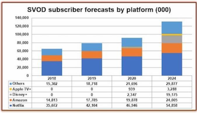 迪士尼+ 将引领西欧OTT热潮 收获近两千万用户